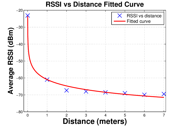a-Curve-fitting-for-RSSI-values-at-distances-from-0-to-7-meters-in-Environment-1.png