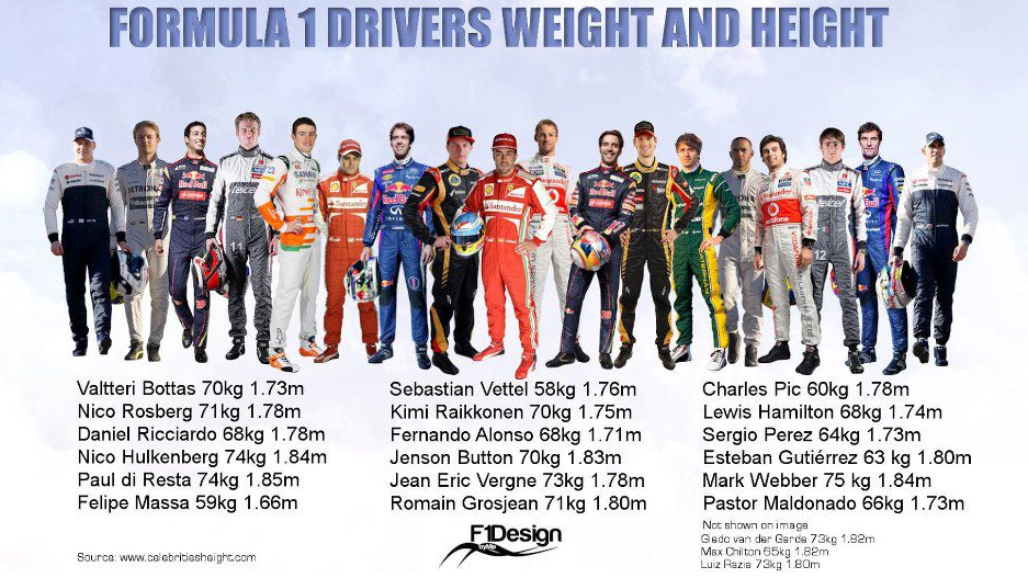 F1 Driver Weights.png