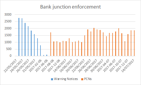 Bank junction enforcement.png